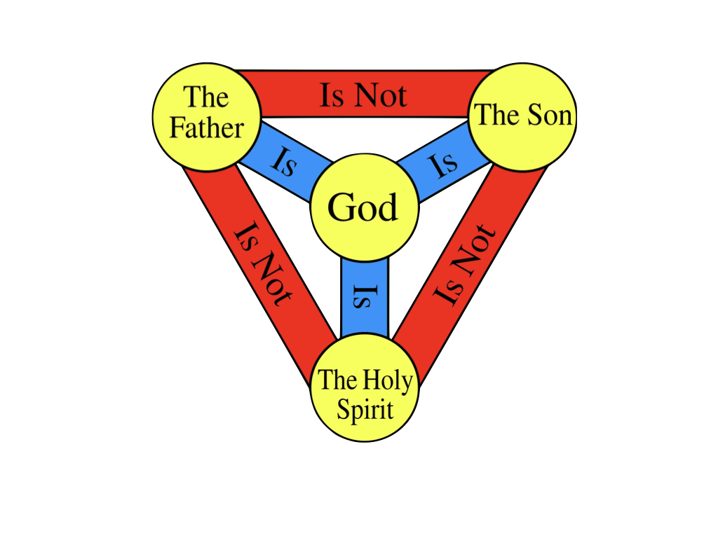 Illustration of God as Trinity
